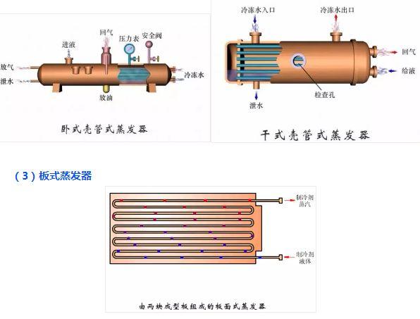高低温湿热试验箱冷凝器与蒸发器详解